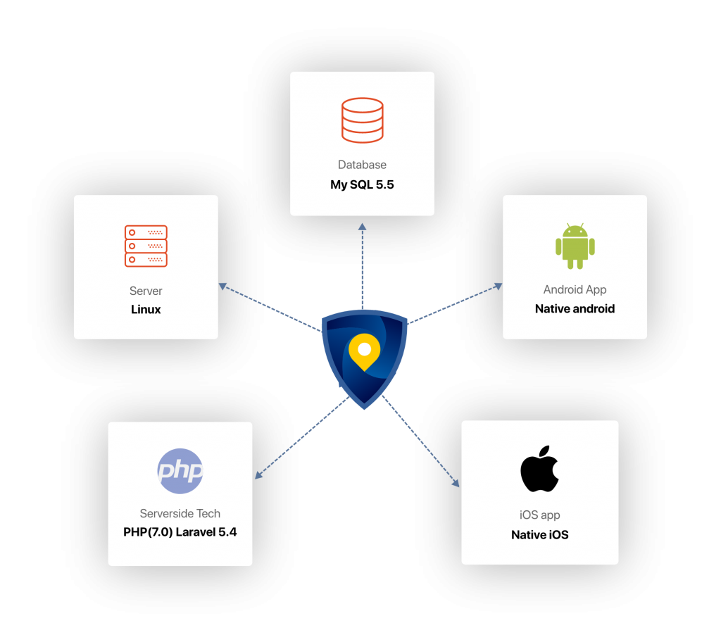 FindSec technology stack
