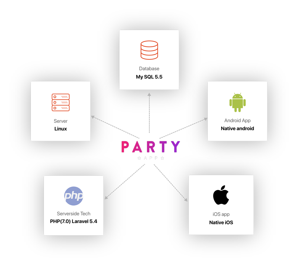 Party App technology stack
