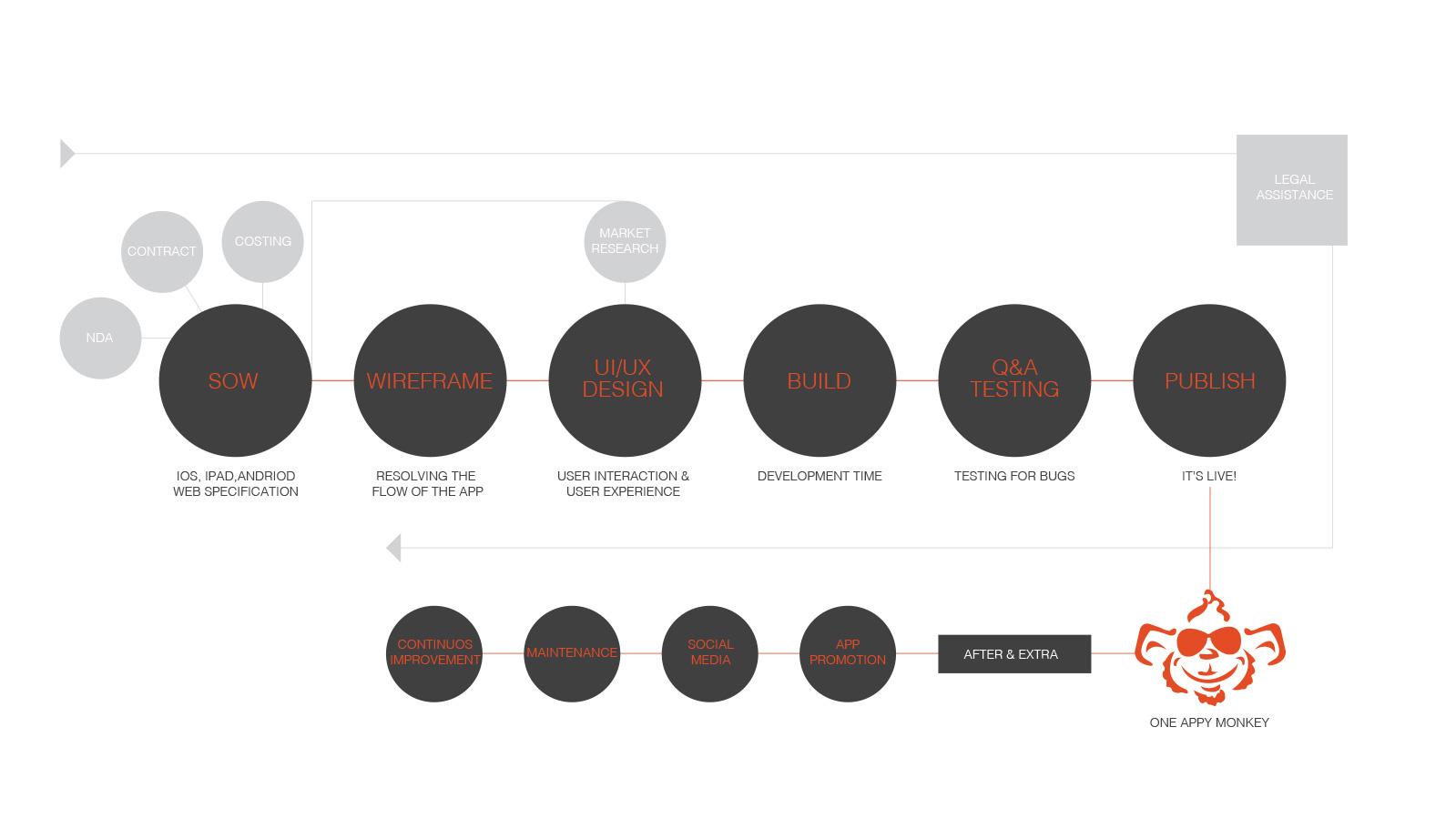 The App Development Process Infographic